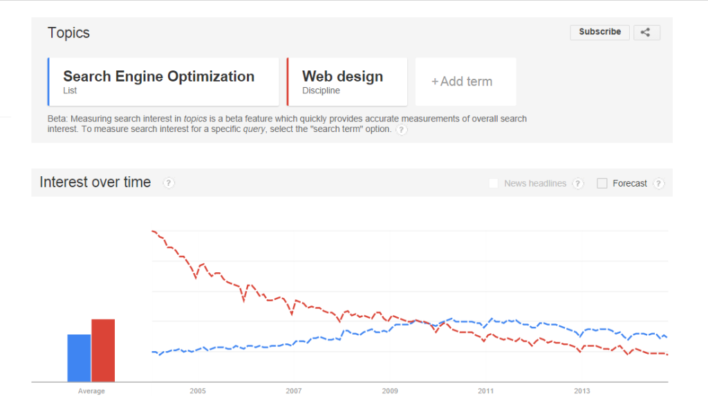 SEO vs webdesign